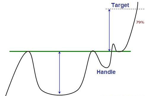 Cup and handle forex