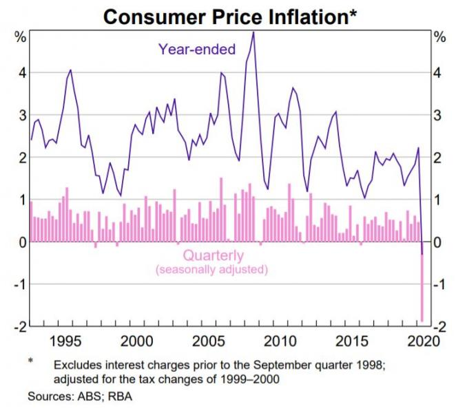 http://www.forex-central.net/forum/userimages/ConsuperPriceInflation.jpg