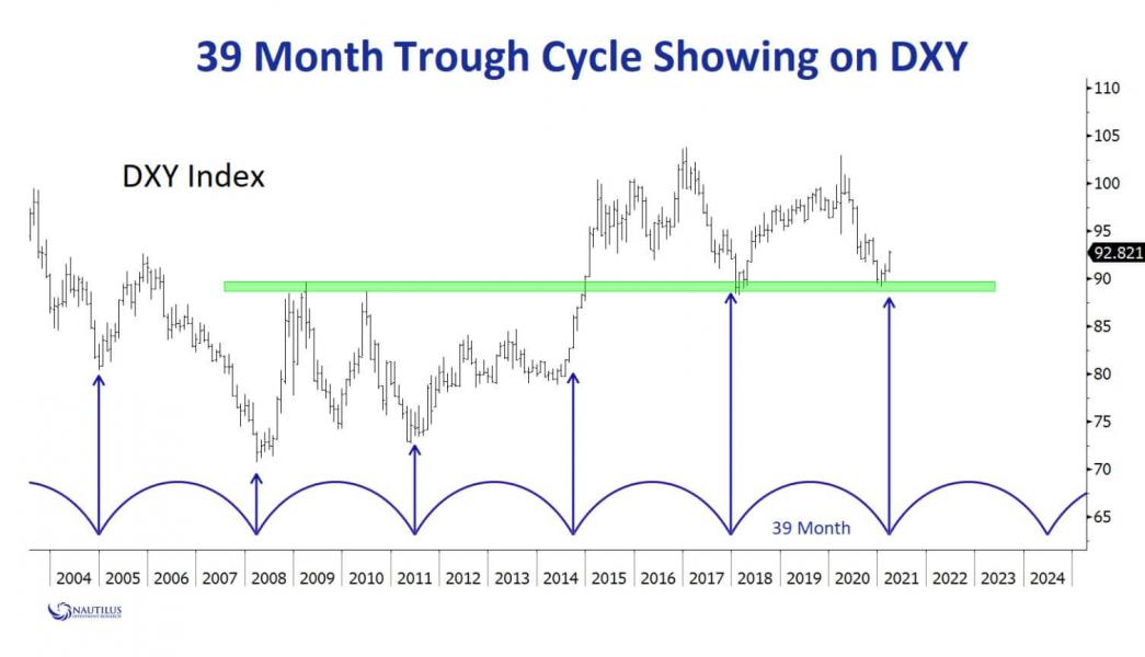 http://www.forex-central.net/forum/userimages/DXY-index.jpg