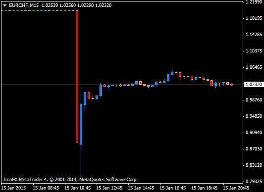 http://www.forex-central.net/forum/userimages/EURCHF-metaquotes-screenshot.png