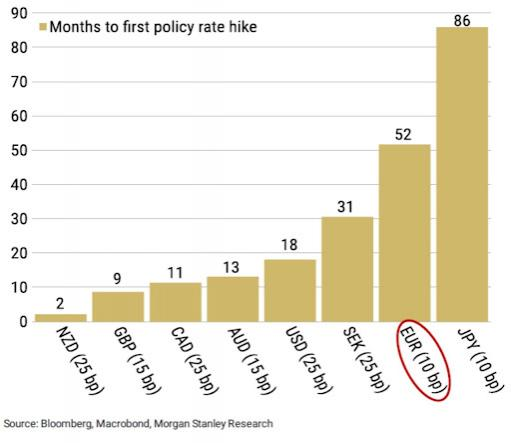 http://www.forex-central.net/forum/userimages/Months-to-first-rate-hike.jpg