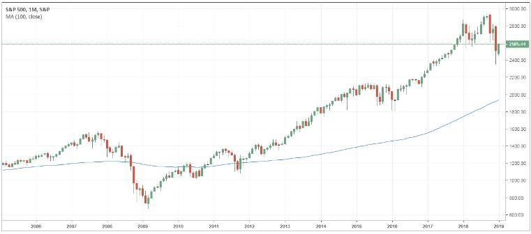 http://www.forex-central.net/forum/userimages/SP500-chart.PNG