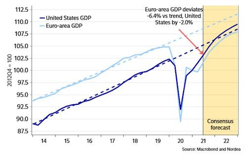 http://www.forex-central.net/forum/userimages/US-Europe-GDP.jpg