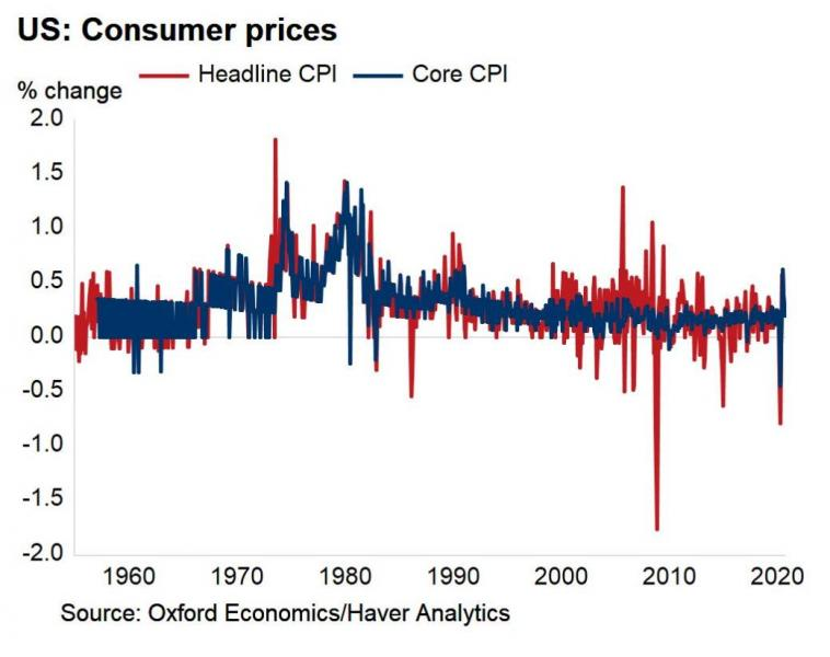 http://www.forex-central.net/forum/userimages/US-consumer-prices.jpg