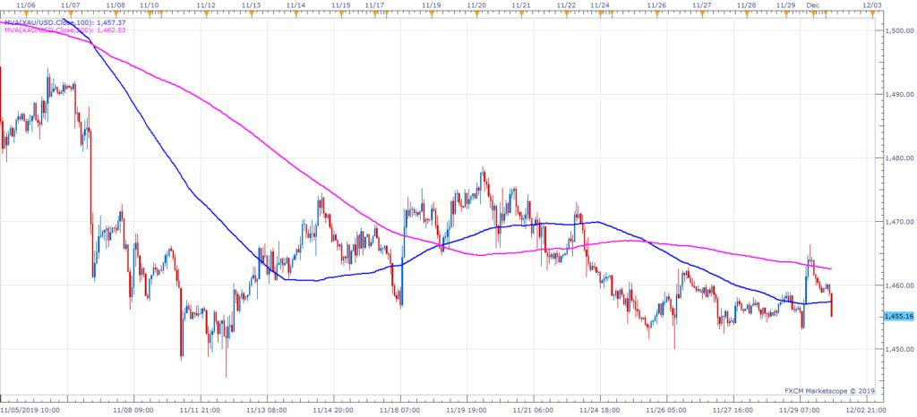 http://www.forex-central.net/forum/userimages/XAUUSD-H1.png