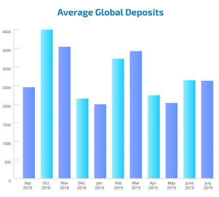http://www.forex-central.net/forum/userimages/average-overall-deposit.png