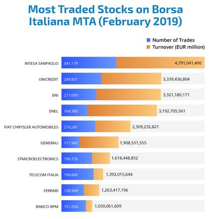 http://www.forex-central.net/forum/userimages/borsa-italiana.PNG