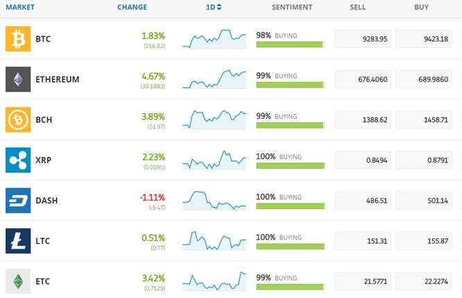 http://www.forex-central.net/forum/userimages/eToro-cryptocurrencies.png