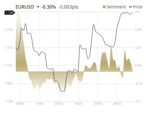 http://www.forex-central.net/forum/userimages/etx-capital-sentiment-chart.png