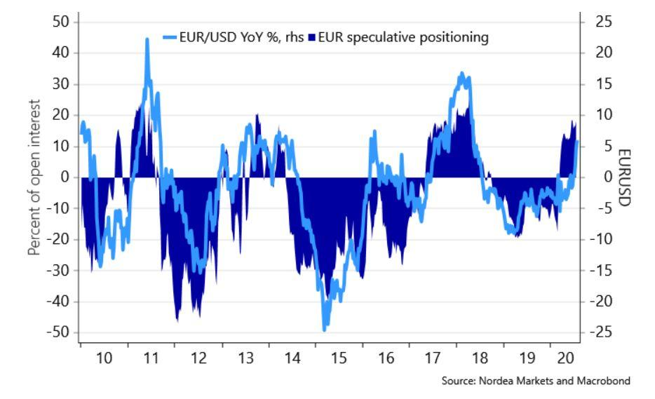 http://www.forex-central.net/forum/userimages/euro-speculative-positioning.jpg