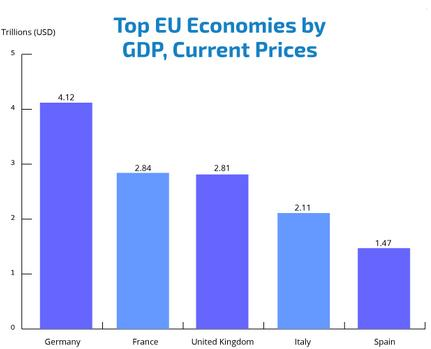 http://www.forex-central.net/forum/userimages/main-economies-of-UE.PNG