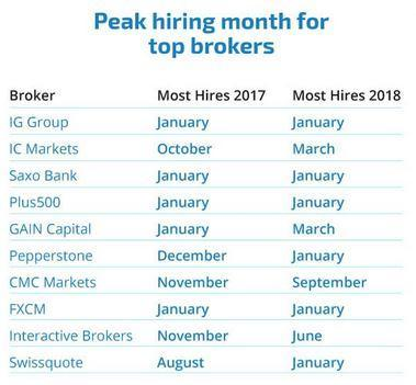 http://www.forex-central.net/forum/userimages/seasonal-hiring-brokers.JPG