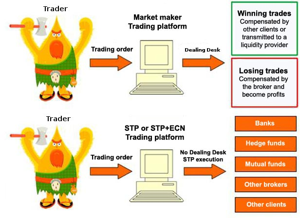 NDD or DD trading platforms