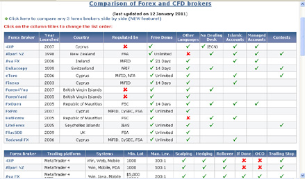 100 forex brokers comparison