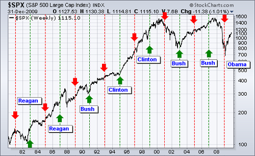 Financial market cycles 6