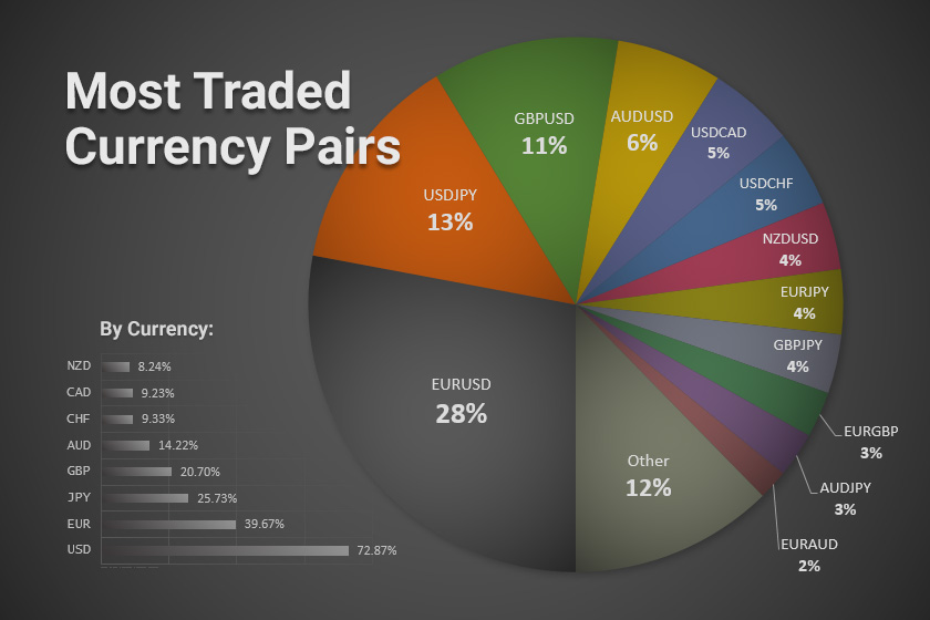 main currencies traded