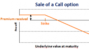 Difference between call and put option selling