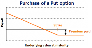 Stock options selling puts