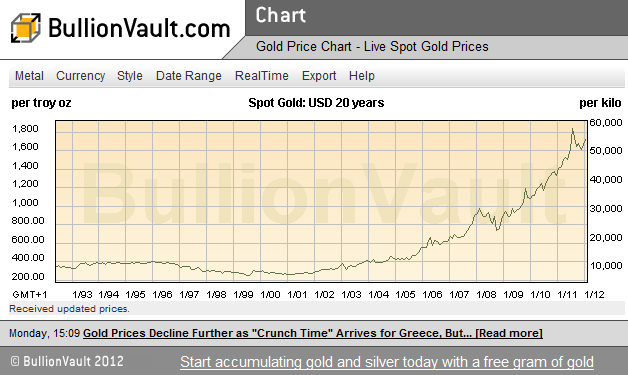 Past gold prices