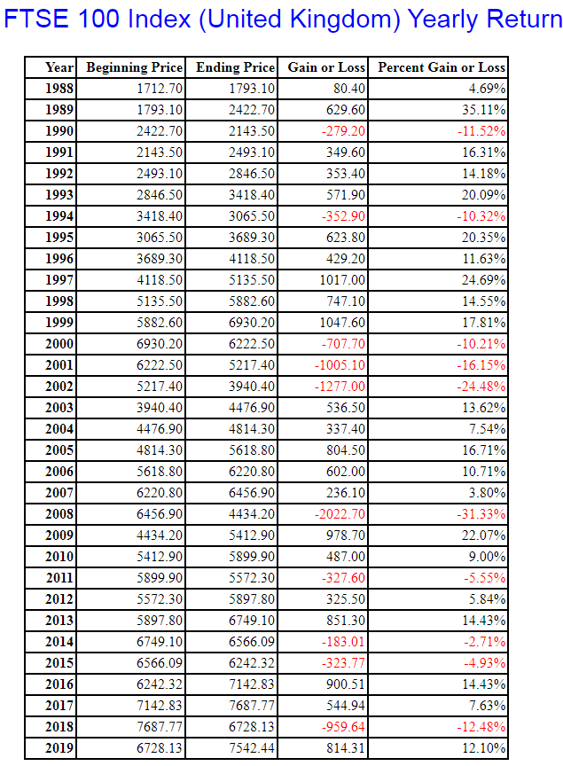 FTSE 100 year by year