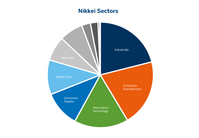 Nikkei 225 sector breakdown