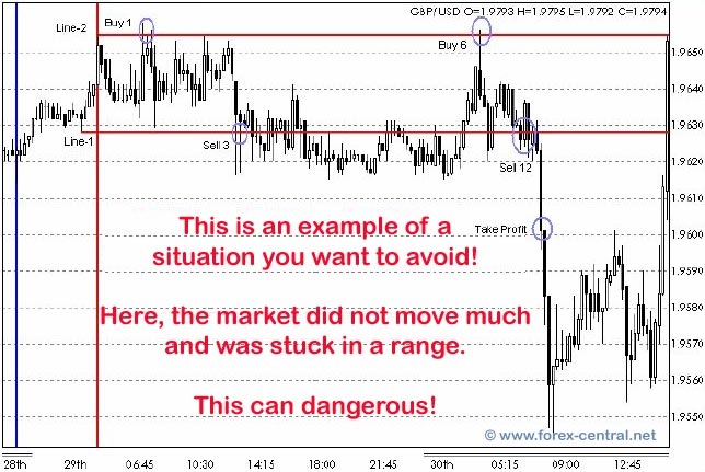Simple forex hedging strategy