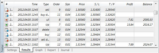 Forex backtesting results