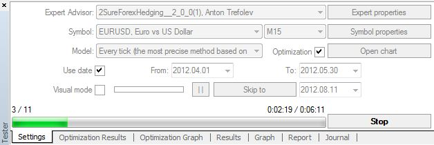Optimising An Expert Advisor In Metatrader 4