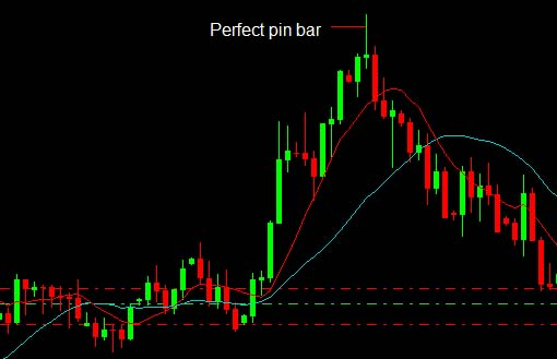 Pin Bar trading technique