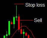 Pin bar forex method