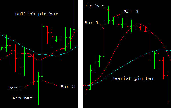 Pin Bar forex strategy