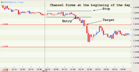 Day forex pivot point trading