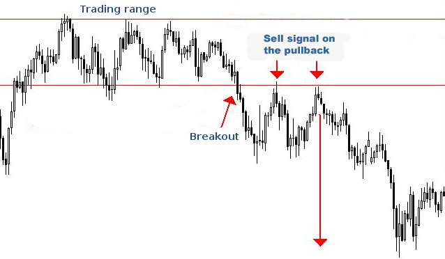 Trading range strategies