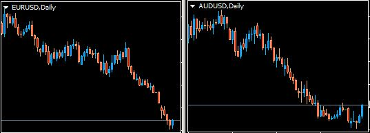 eurusd - audusd correlation
