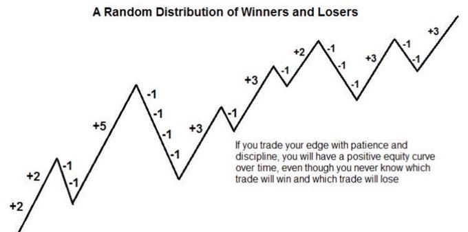 random distribution of price action