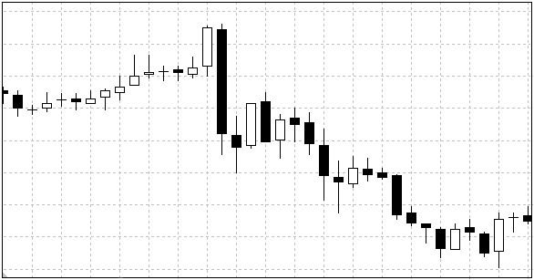 Another Candlestick Chart