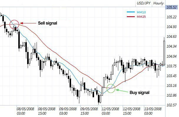 Moving Average (2)