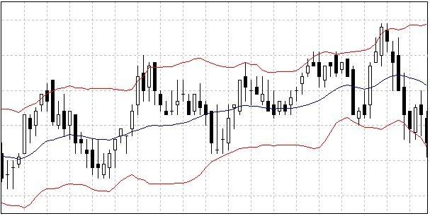 Bollinger Bands example
