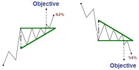 Descending triangle pattern forex