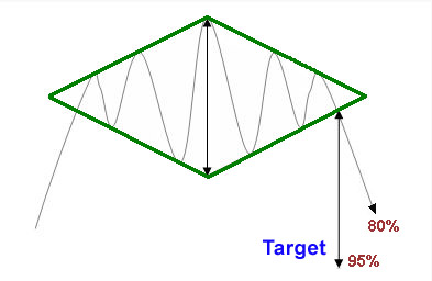 Charts trading forex diamond shape