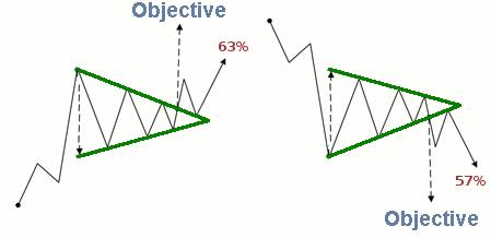 Types of symmetrical triangles forex