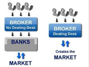 Empfehlung ndd forex broker