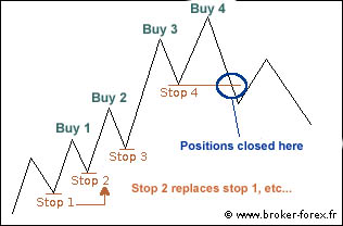 Forex structural high low