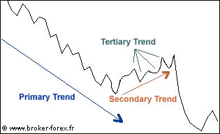 Dow theory in forex