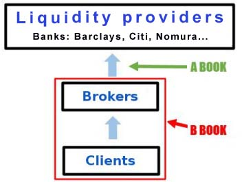 Forex price on brokers al different
