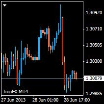 Fx trading platform eur usd