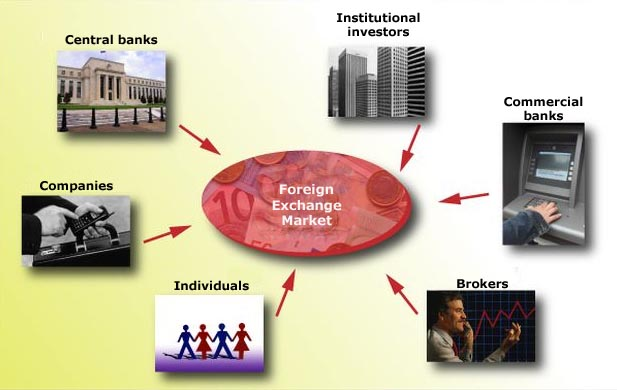 Role of forex department in banks