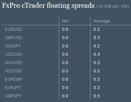 Spread trading across different cfd brokers