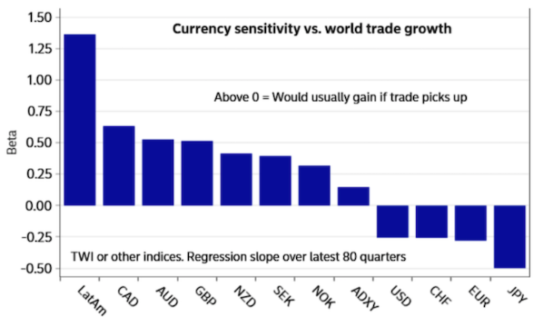 The measured sensitivity of currencies