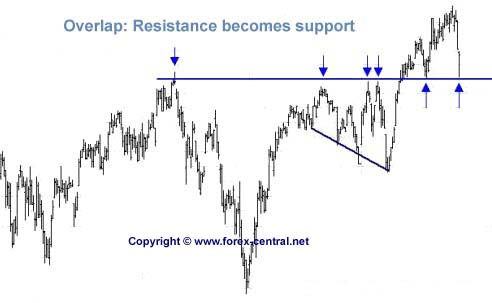 Reversal on a resistance forex